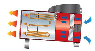 Generatori d'aria calda - EK 3 C