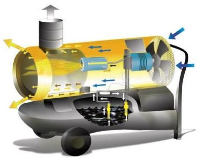 Generatori d'Aria calda oKlima SE 120 (combustione indiretta)