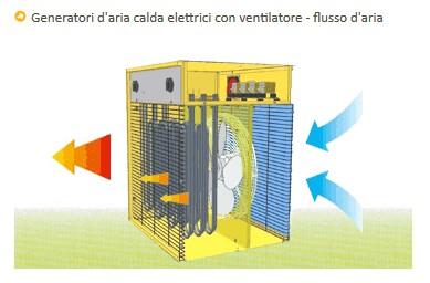 Generatori d'Aria calda - B 2 PTC (Corrente Elettrica)